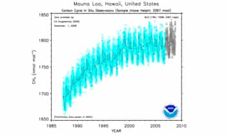 Methane emissions graph