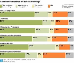 PEW forum on religion and public life global warming graphic