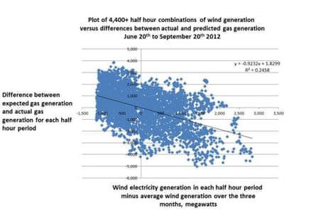 Wind generation v gas generation