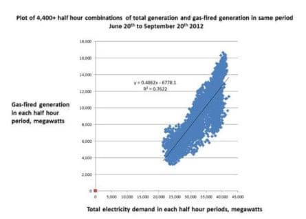 Wind generation v gas 2012