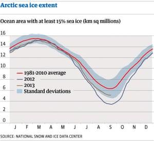 Arctic sea ice extent graph