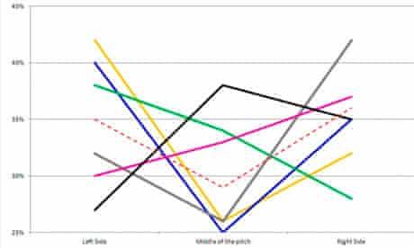 Zonal Marking graph three