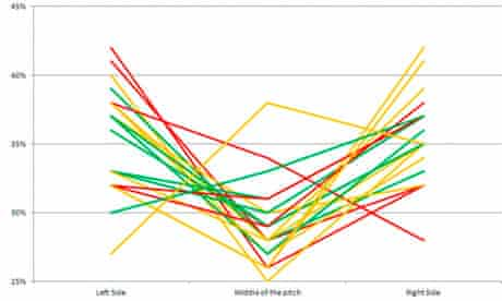 Zonal Marking graph four