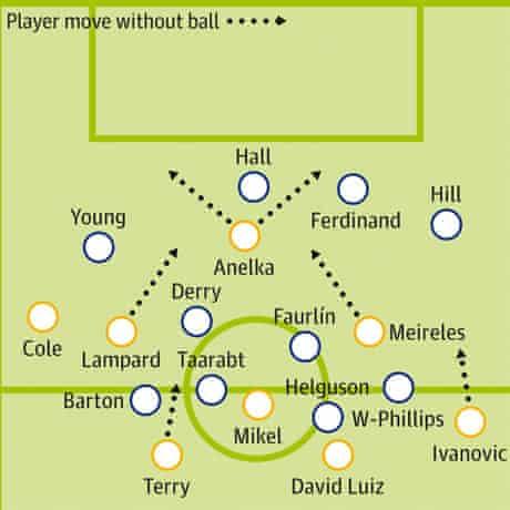 QPR Chelsea