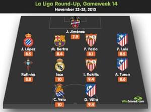 La Liga team of the week