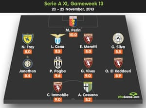 Serie A team of the week
