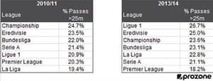 Prozone long ball pass statistics