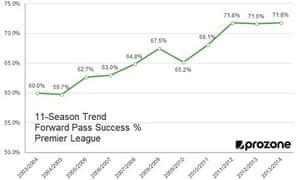 Premier League forward pass success – 11-year trend