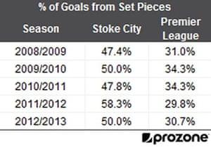 Stoke set piece goal percentages