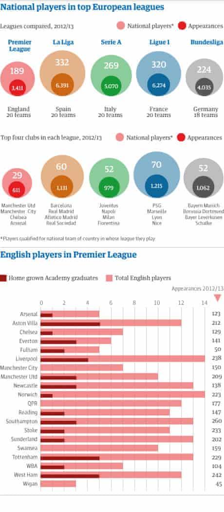 Premier League graphic.