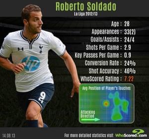 Roberto Soldado infographic