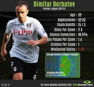 Dimitar Berbatov infographic