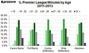 Premier League minutes by age (2011-13)