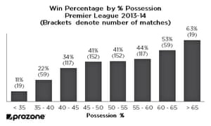 Win percentage by possession