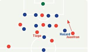 Michael Cox tactics