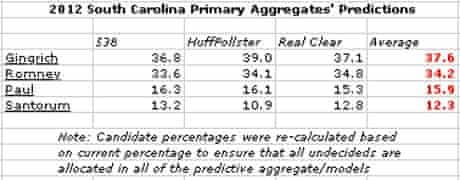 South Carolina polling