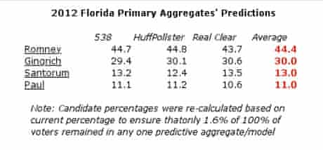 Florida primary polling aggregate