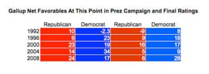 Gallup favorables