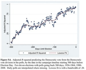 Polling accuracy