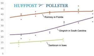 GOP primaries surge tracker