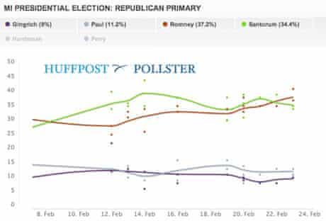 Michigan GOP primary polling