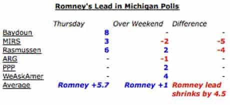 Romney's Michigan polling