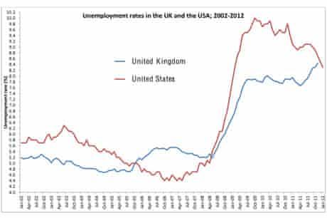 Unemployment US/UK
