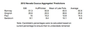 Nevada primary polls 2012