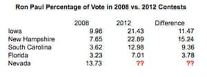 Ron Paul's primary voting 2012