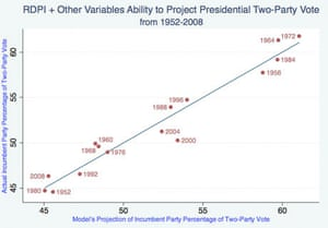 Real Disposable Income and US Elections