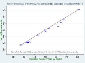 Mitt Romney primary voting by evangelical percentage