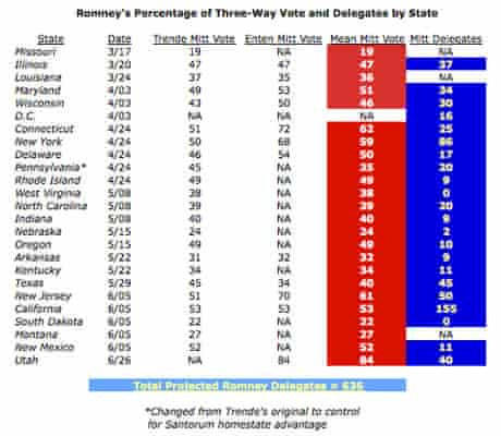 Romney share of votes and delegates