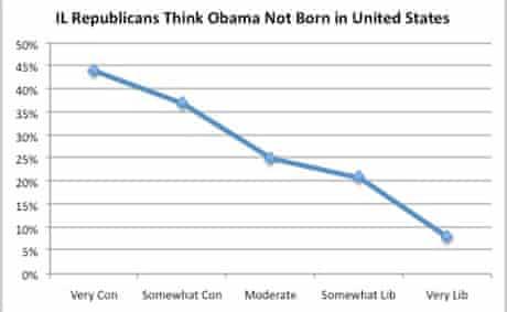 Illinois Republicans: Obama not born in US