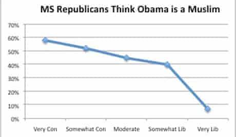 Mississippi Republicans: Obama=Muslim