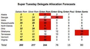 Super Tuesday delegate allocation projection