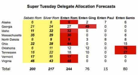 Super Tuesday delegate allocation projection