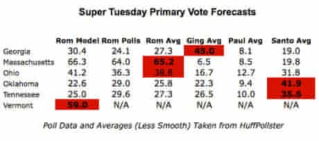 Super Tuesday popular vote projections