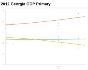 Georgia primary polling 2012