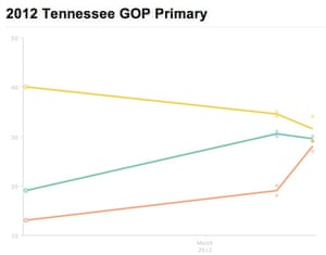Tennessee Primary polling 2012