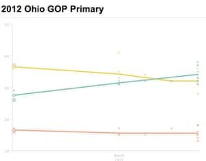 Ohio Primary polling 2012