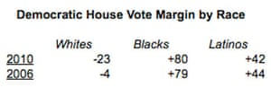 Democratic House vote by ethnicity/race