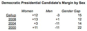 Democratic presidential voting by sex