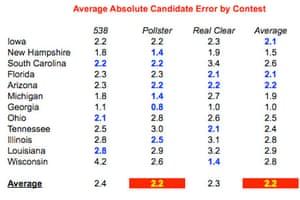 Average error by candidate