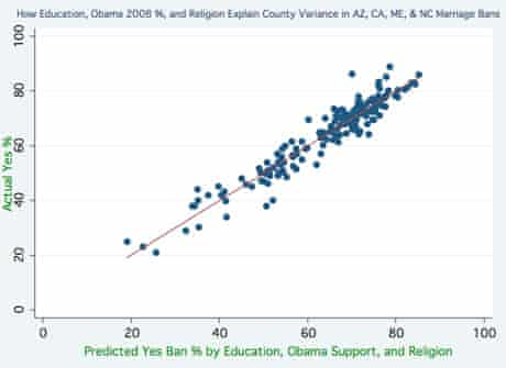 All marriage ban voting graph