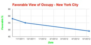 Occupy Wall Street NYC poll ratings
