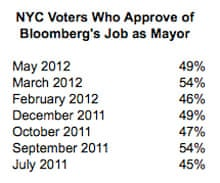 Mayor Bloomberg's approval ratings