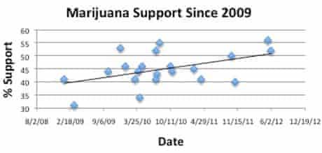 Poling on marijuana, US