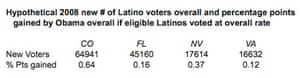 New Latino voters table