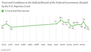 Gallup polling on SCOTUS