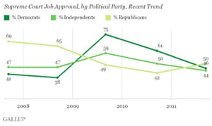 Gallup polling on SCOTUS approval